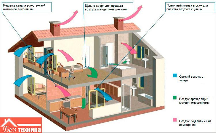 виду плюсы приточной вентеляции с системой увлажнения в квартире нас сможете